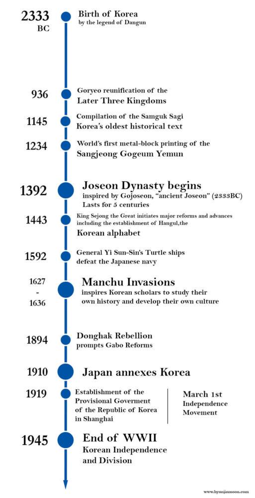 The Hongik Ingan Timeline